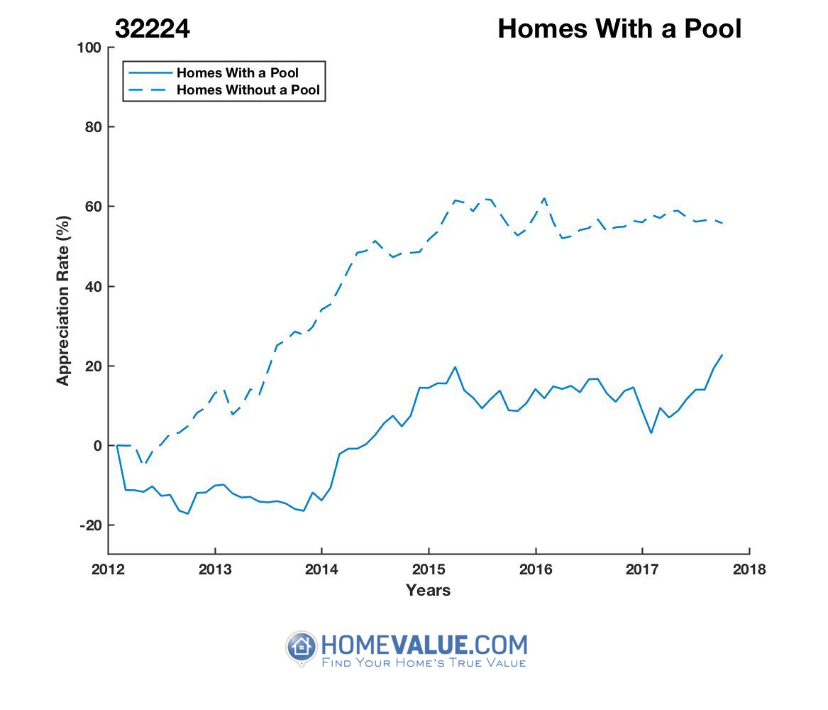 1 Homes With A Pool Homes have appreciated 25% faster since 09/15/2013.