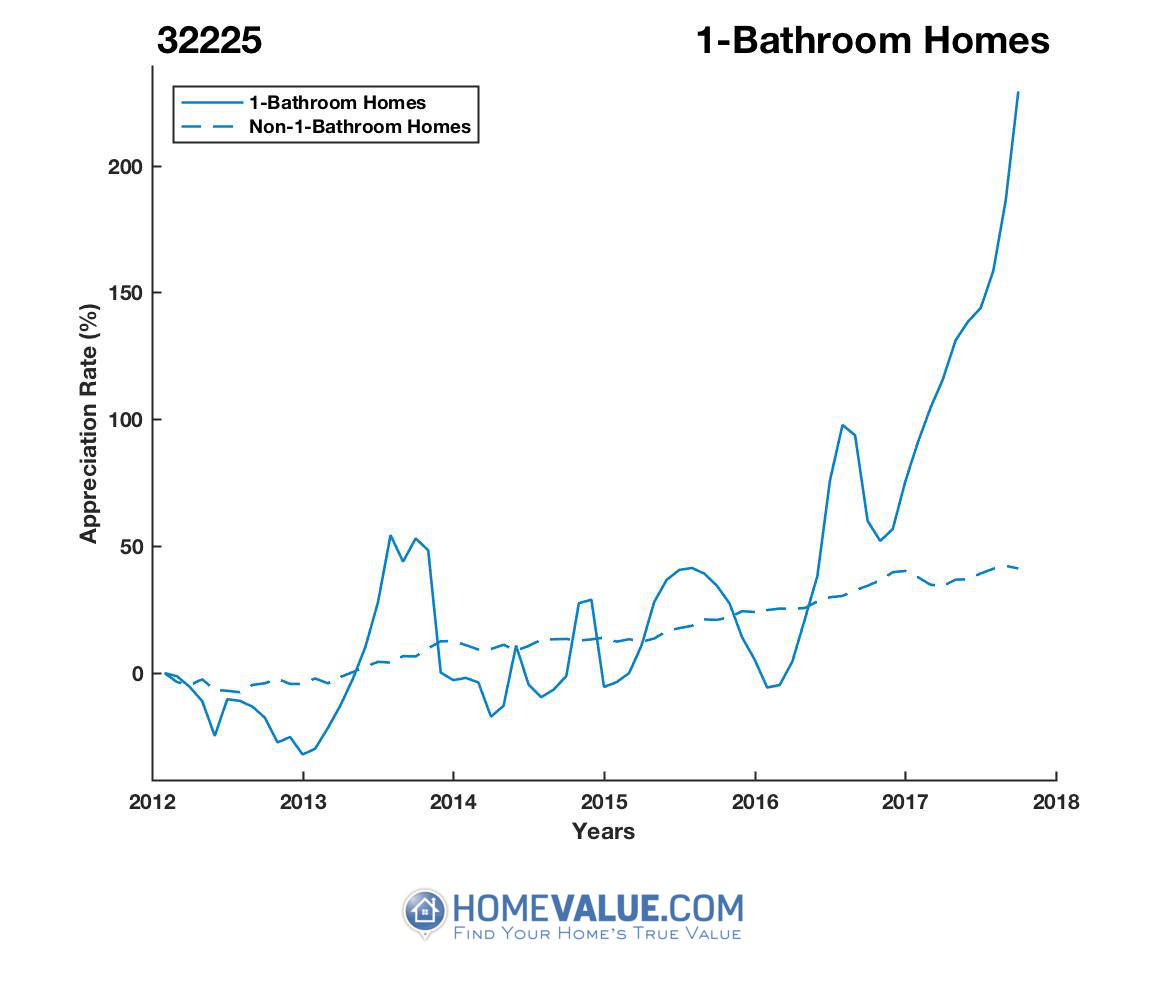 1 Bathroom Homes have appreciated 3.7x faster since 03/15/2014.