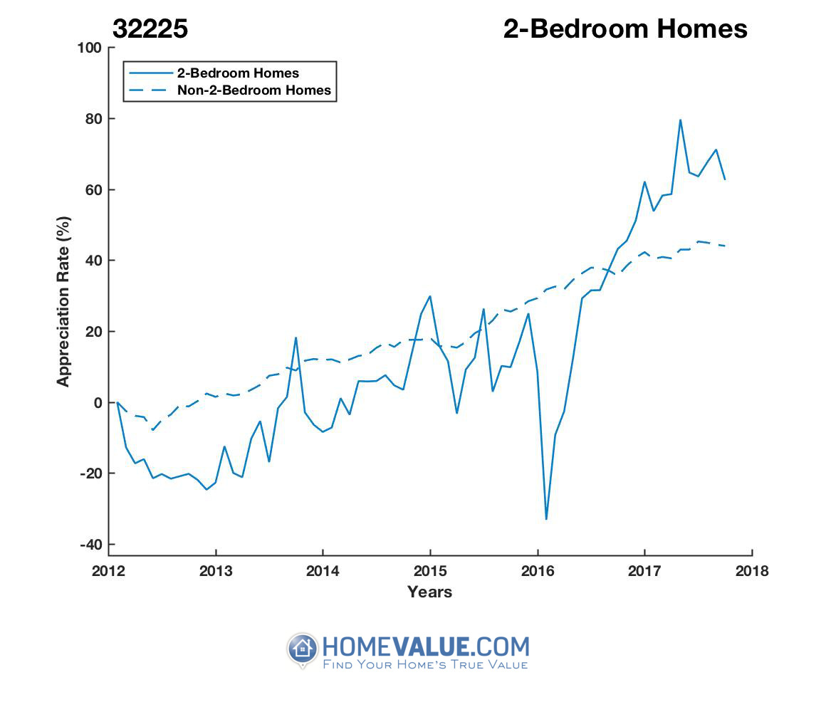 2 Bedrooms Homes have appreciated 66% faster since 03/15/2013.
