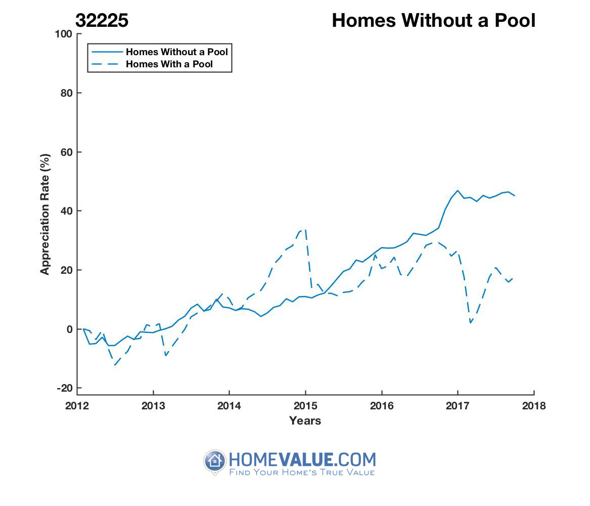 Homes Without A Pool Homes have appreciated 39% faster since 09/15/2014.