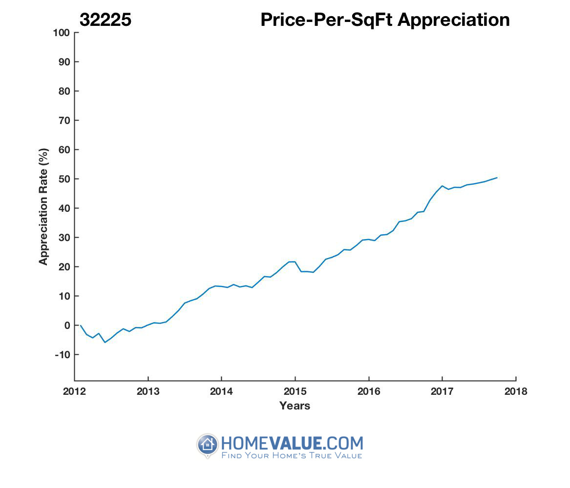 Average Price Per Sq.Ft. 32225