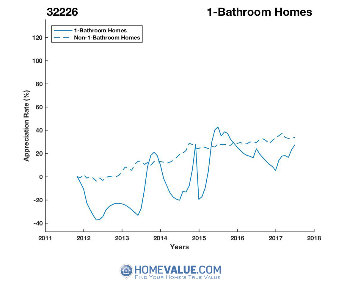 1 Bathroom Homes have appreciated 53% faster since 03/15/2012.