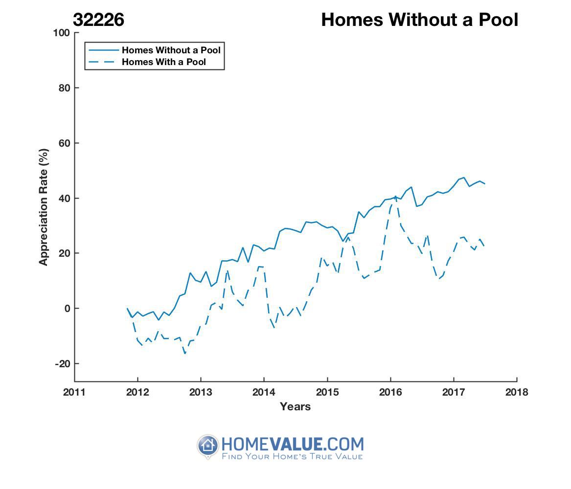 Homes Without A Pool Homes have appreciated 16% faster since 03/15/2015.
