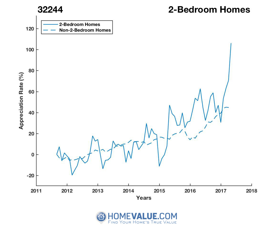 2 Bedrooms Homes have appreciated 84% faster since 03/15/2012.