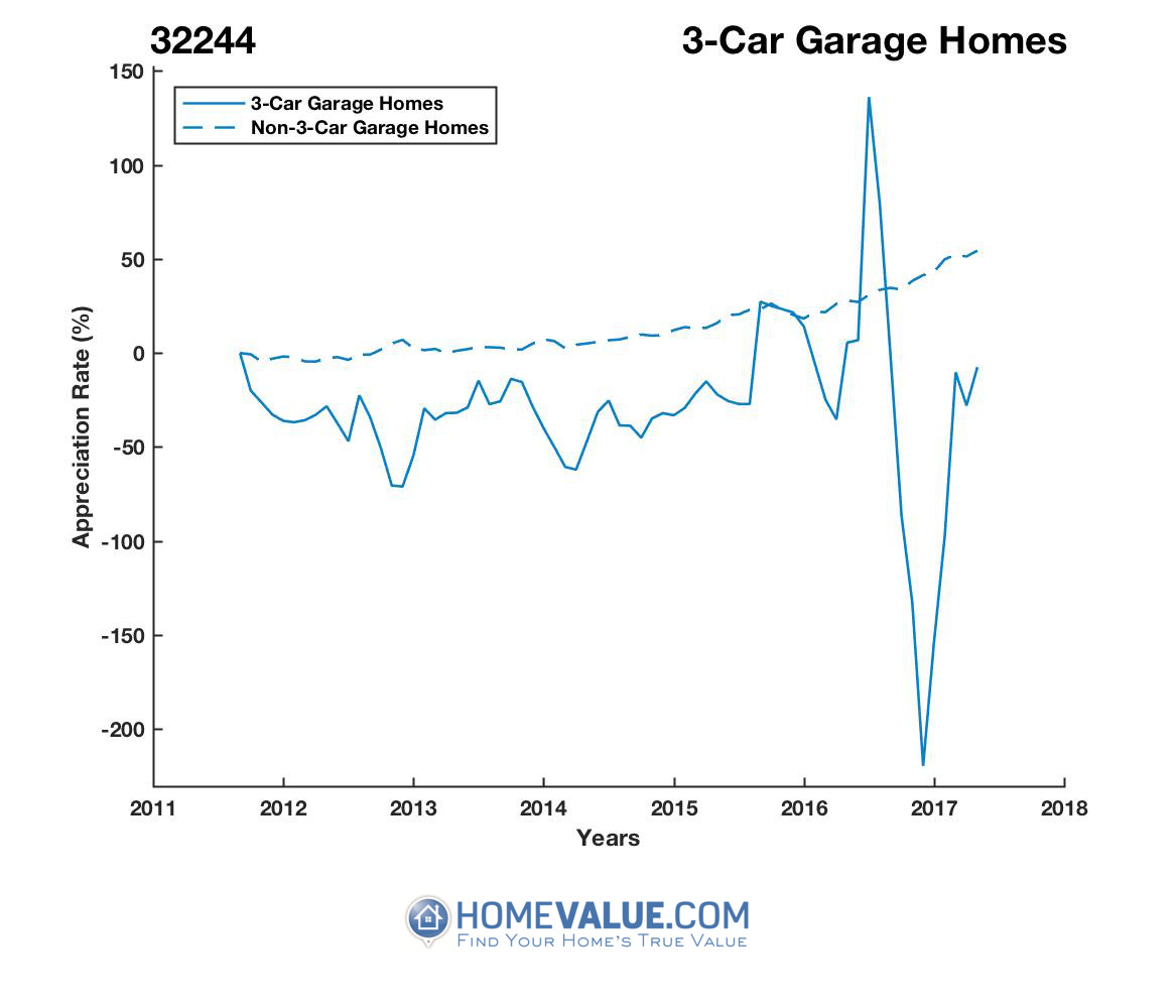 3 Car Garage Homes have appreciated 7.1x faster since 09/15/2016.