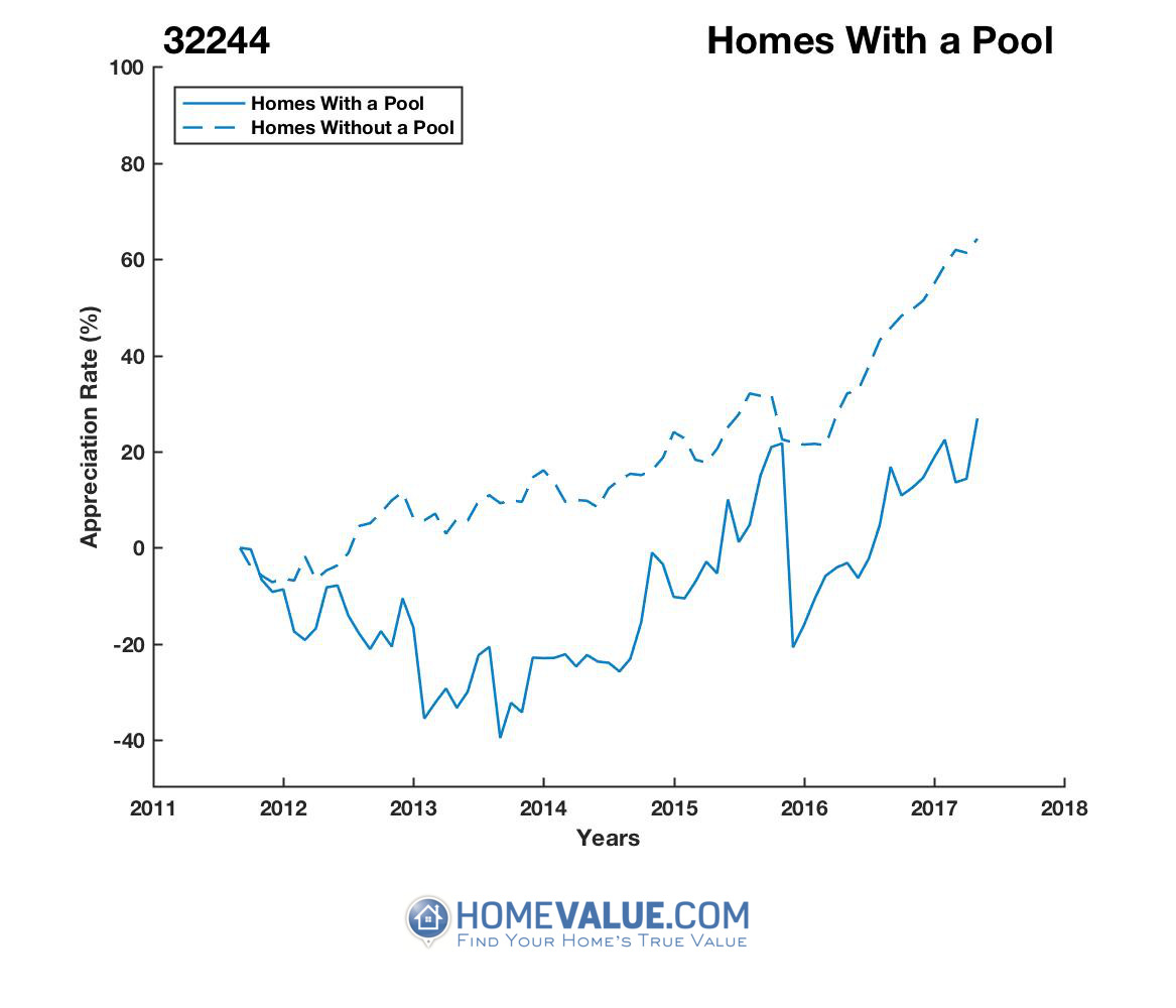 1 Homes With A Pool Homes have appreciated 52% faster since 09/15/2013.