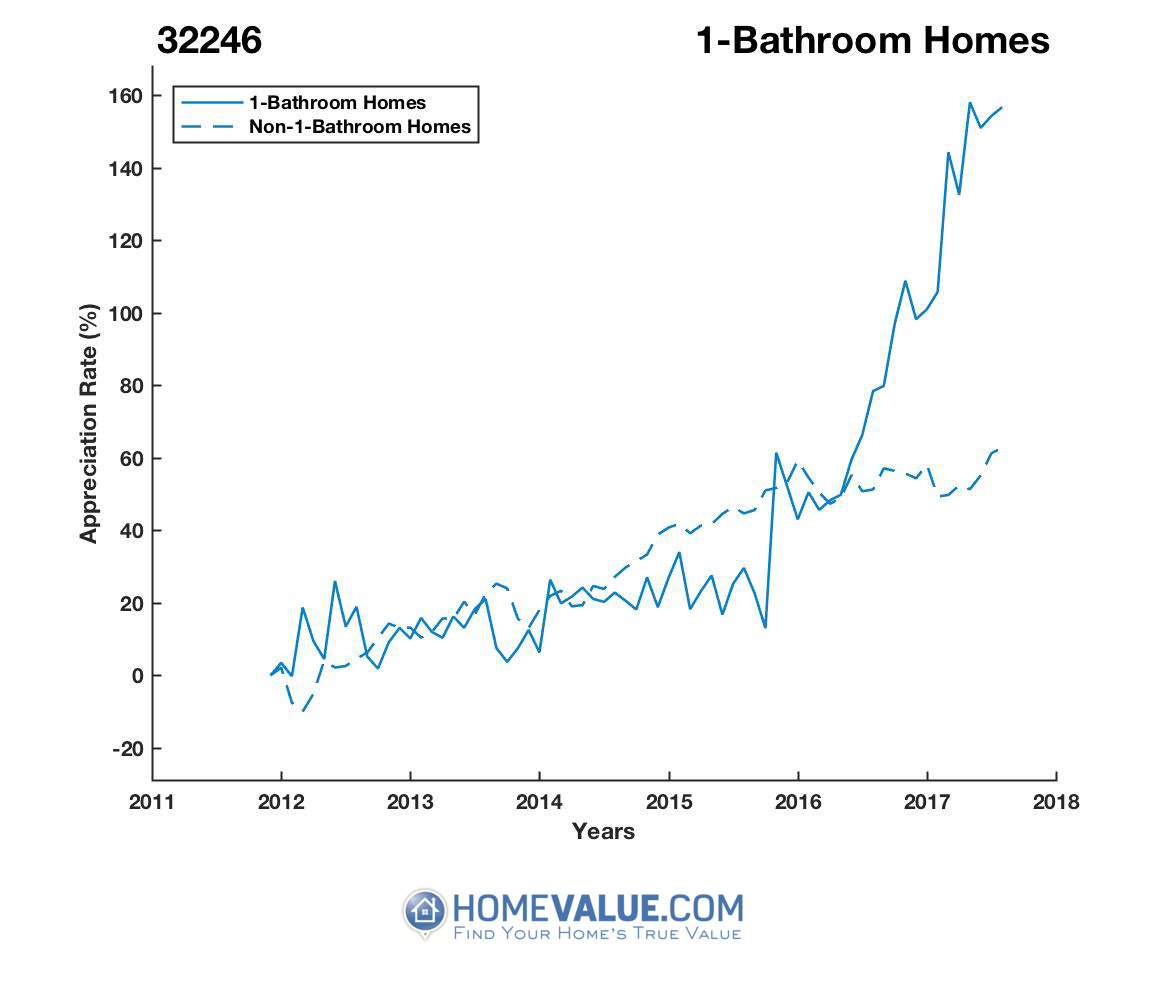 1 Bathroom Homes have appreciated 2.2x faster since 09/15/2015.