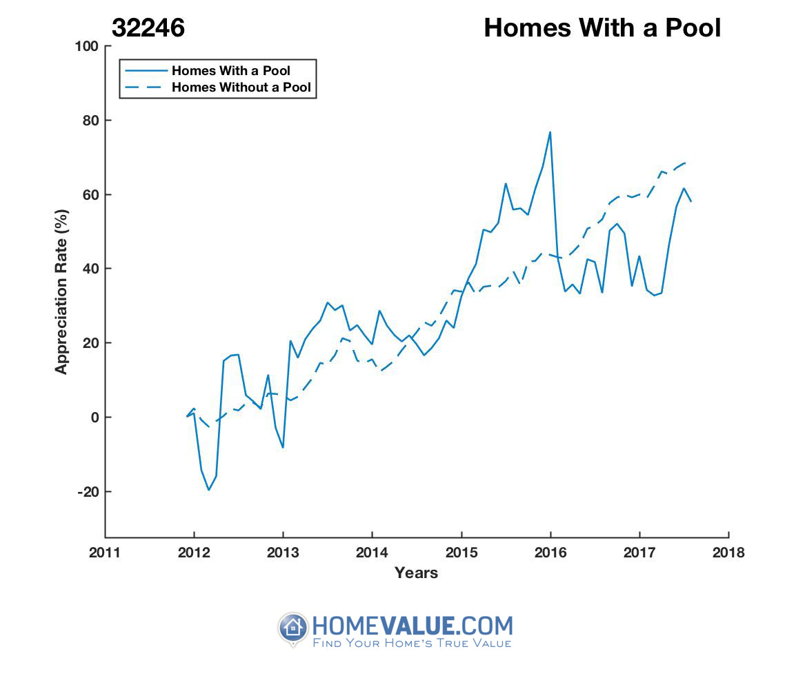 1 Homes With A Pool Homes have appreciated 27% faster since 03/15/2012.