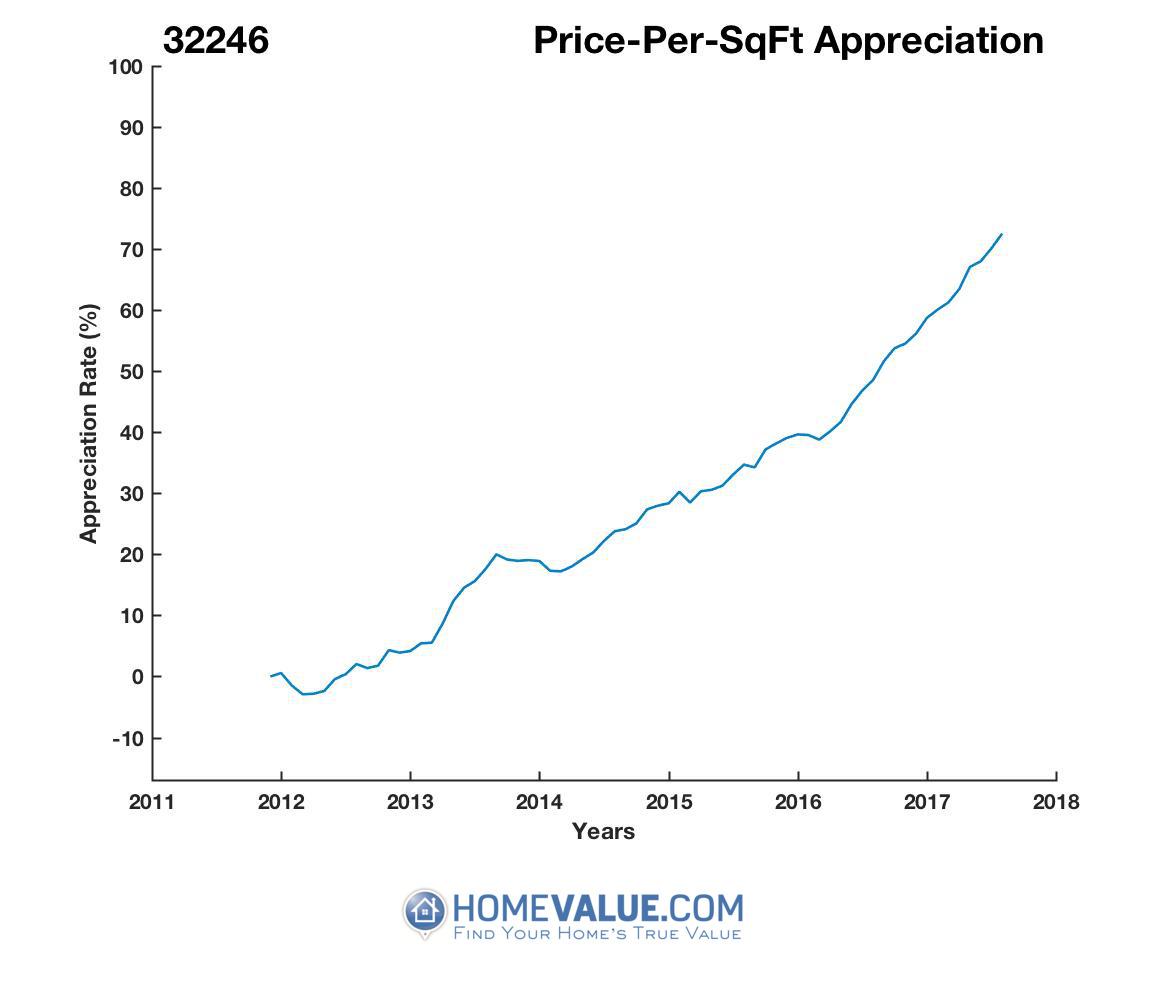 Average Price Per Sq.Ft. 32246