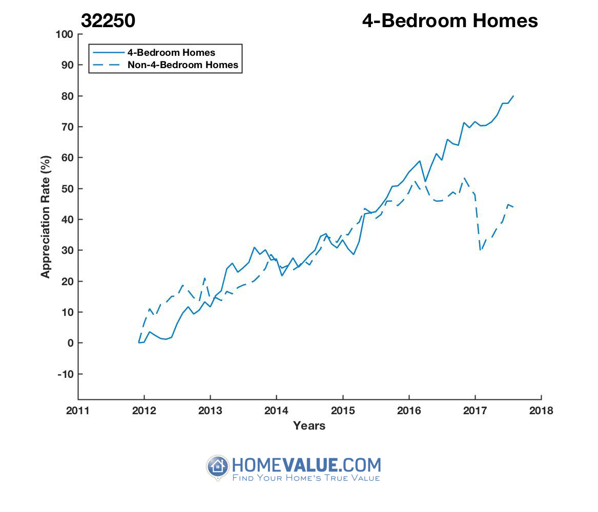4 Bedrooms Homes have appreciated 33% faster since 03/15/2012.