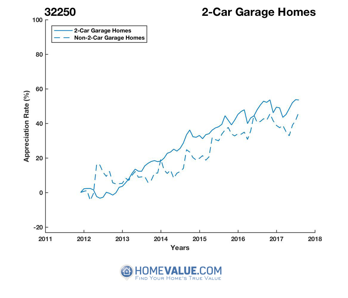2 Car Garage Homes have appreciated 19% faster since 09/15/2012.