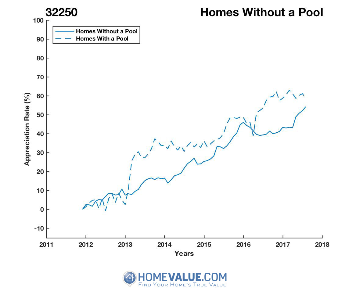 Homes Without A Pool Homes have appreciated 18% faster since 03/15/2013.