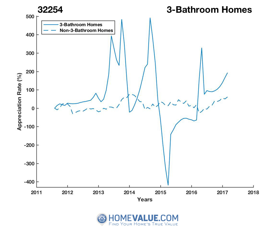 3 Bathrooms Homes have appreciated 4.3x faster since 02/15/2016.