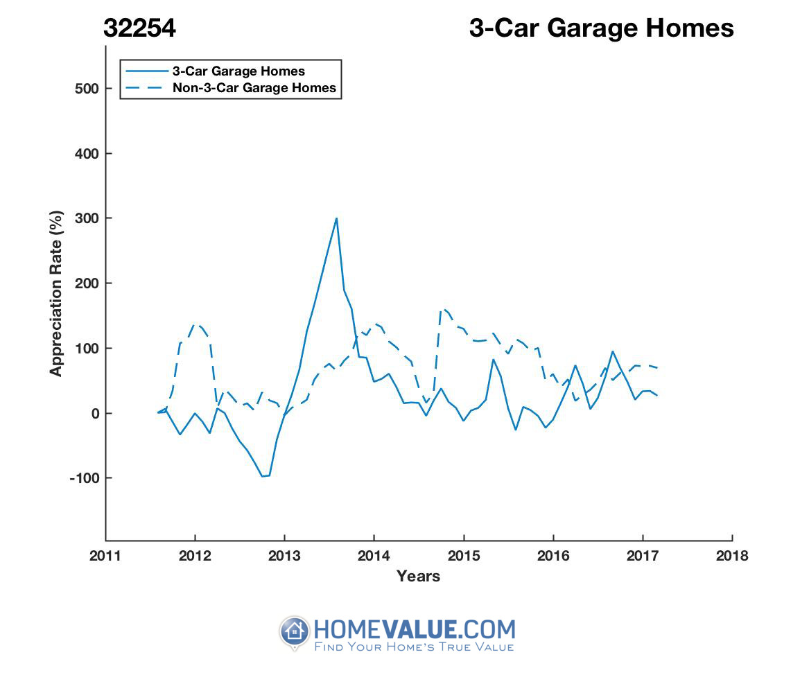 3 Car Garage Homes have appreciated 7.2x faster since 08/15/2012.