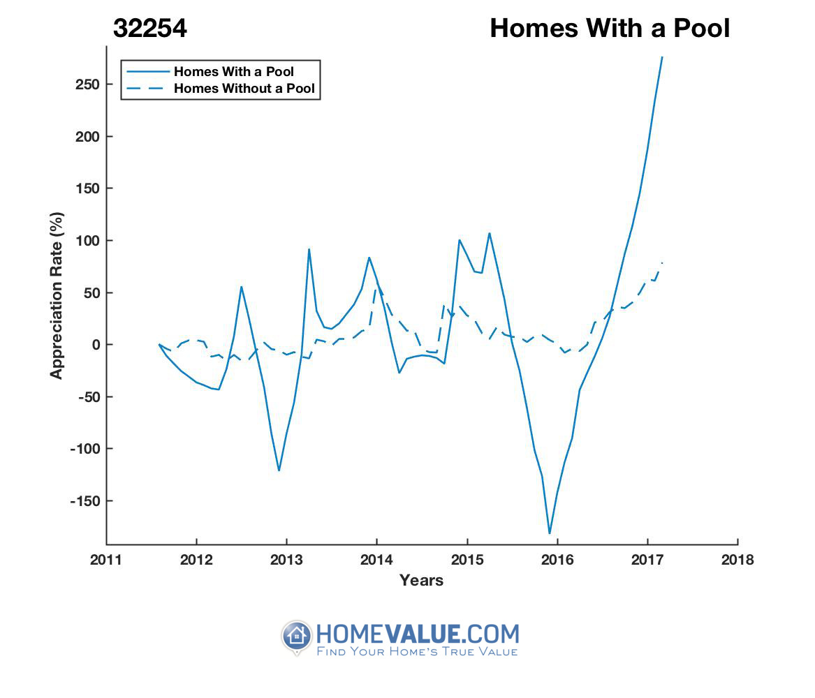 1 Homes With A Pool Homes have appreciated 17.1x faster since 02/15/2016.