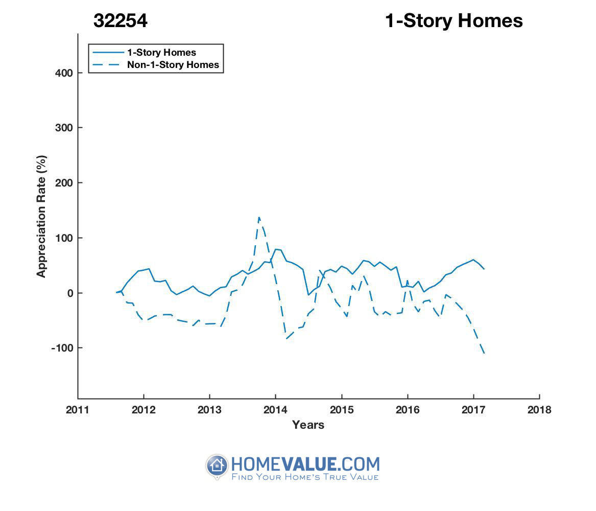 1 Story Homes have appreciated 8.7x faster since 02/15/2017.