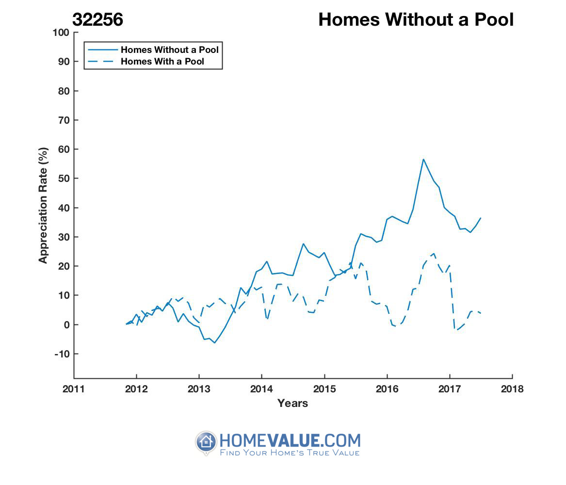 Homes Without A Pool Homes have appreciated 49% faster since 03/15/2013.