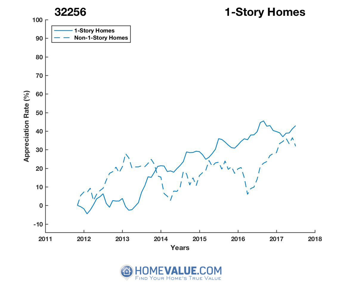 1 Story Homes have appreciated 49% faster since 03/15/2013.