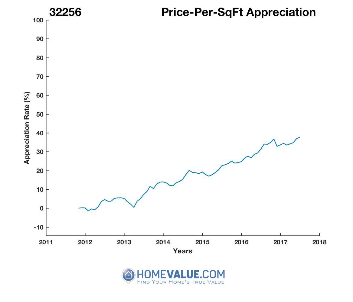 Average Price Per Sq.Ft. 32256