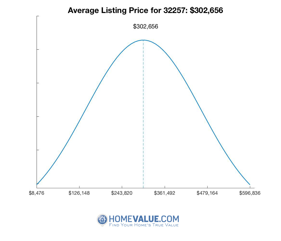 Average List Price 32257