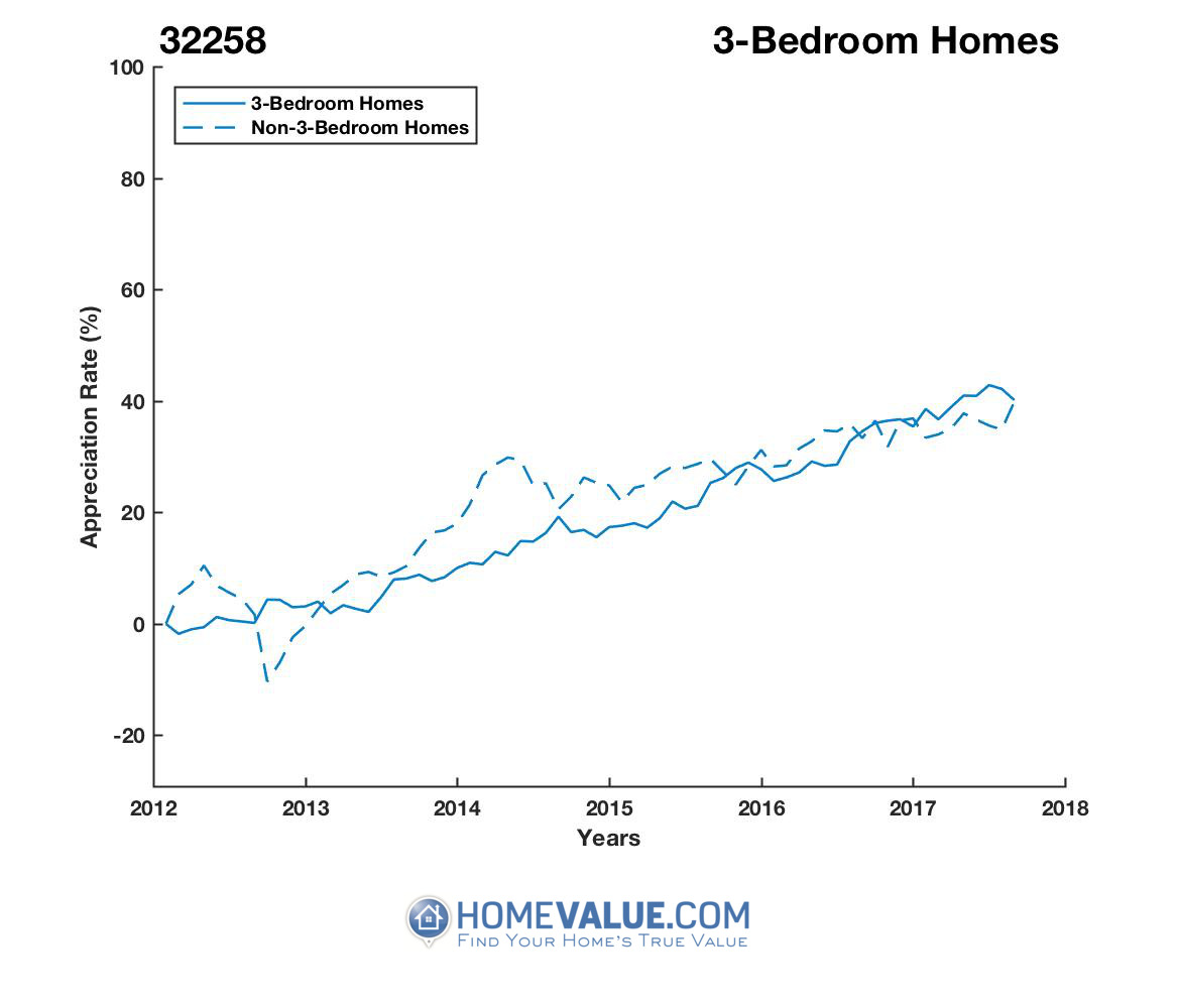 2 Bedrooms Homes have appreciated 44% faster since 09/15/2012.