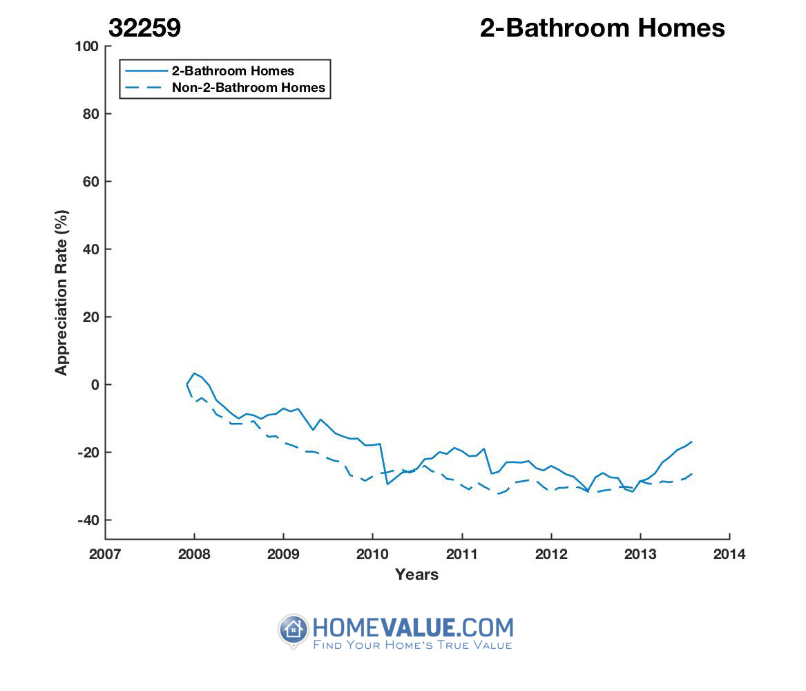 2 Bathrooms Homes have appreciated 12% faster since 09/15/2012.