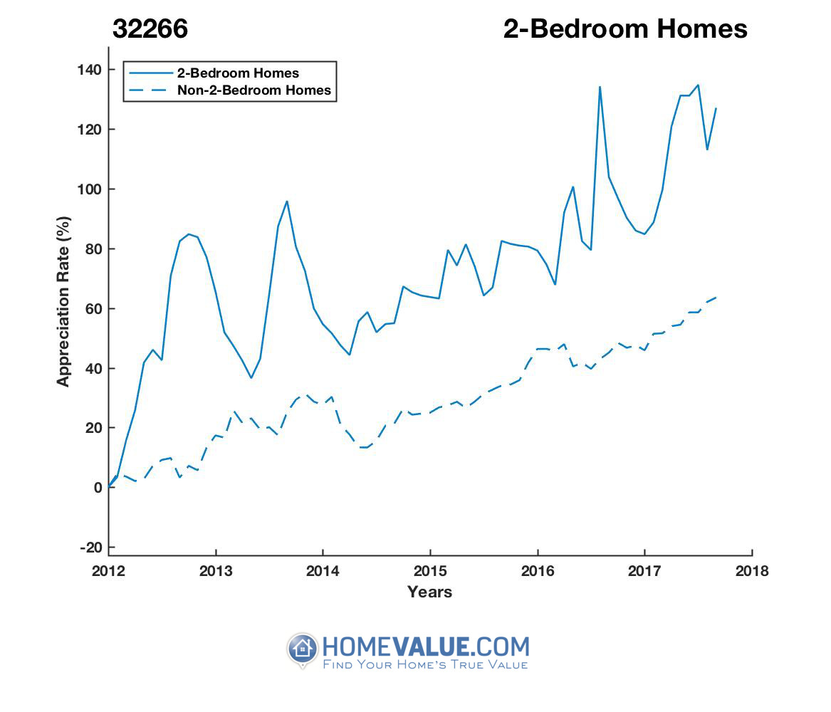 2 Bedrooms Homes have appreciated 81% faster since 03/15/2012.