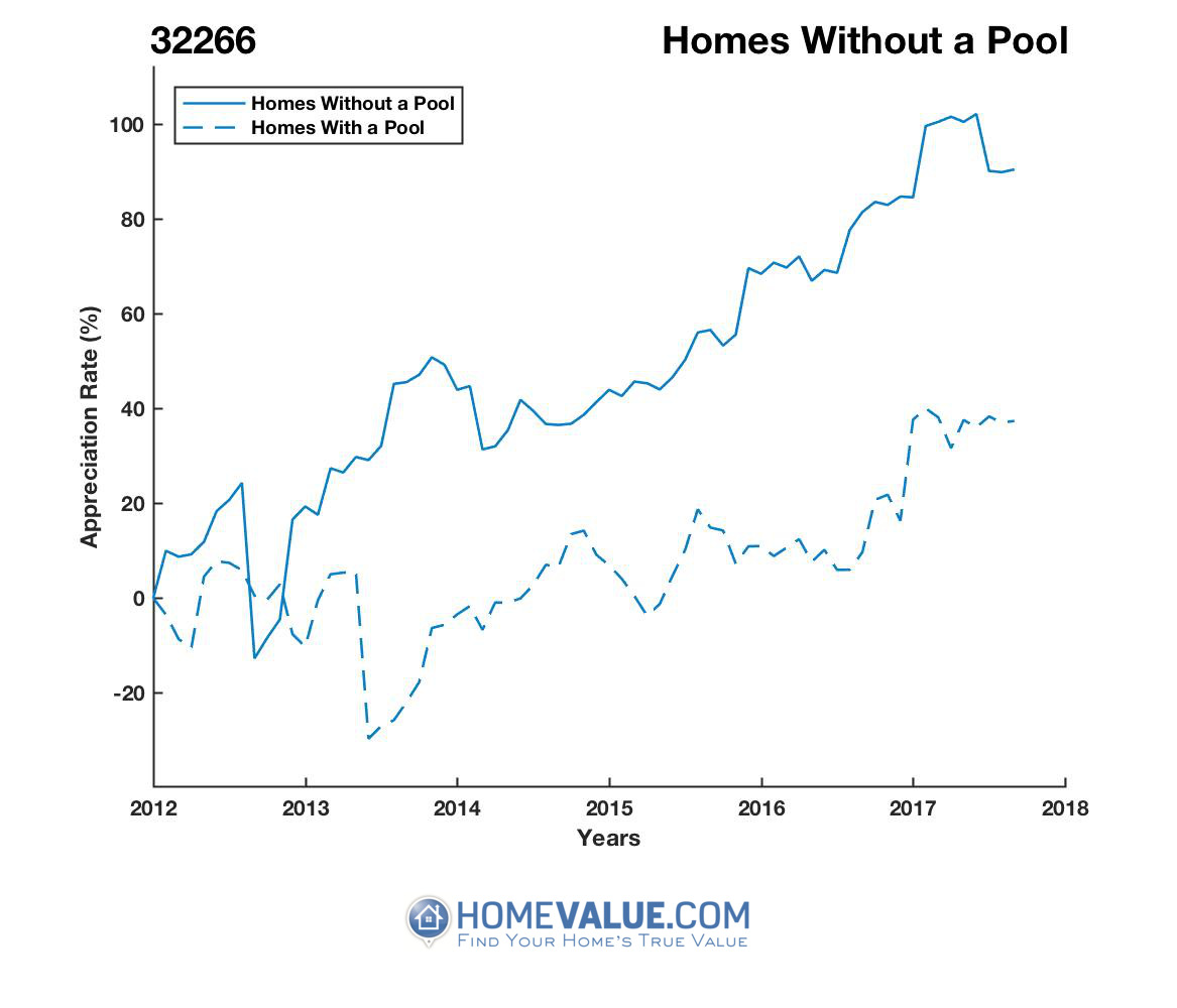 Homes Without A Pool Homes have appreciated 68% faster since 09/15/2012.