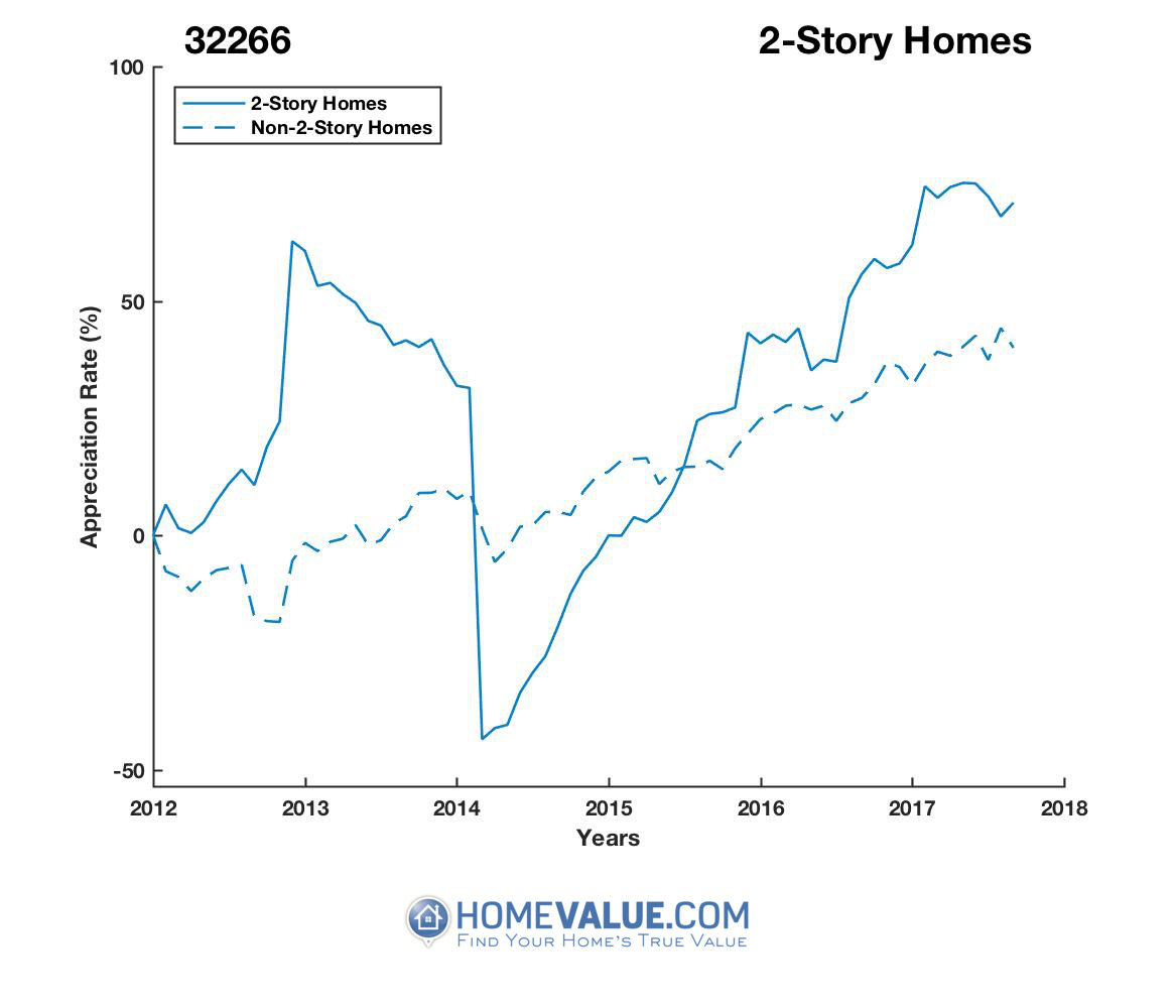 2 Stories Homes have appreciated 2.4x faster since 03/15/2014.