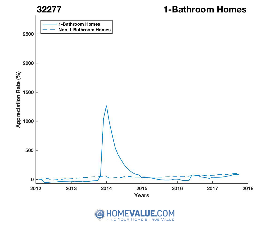 1 Bathroom Homes have appreciated 3.6x faster since 03/15/2012.