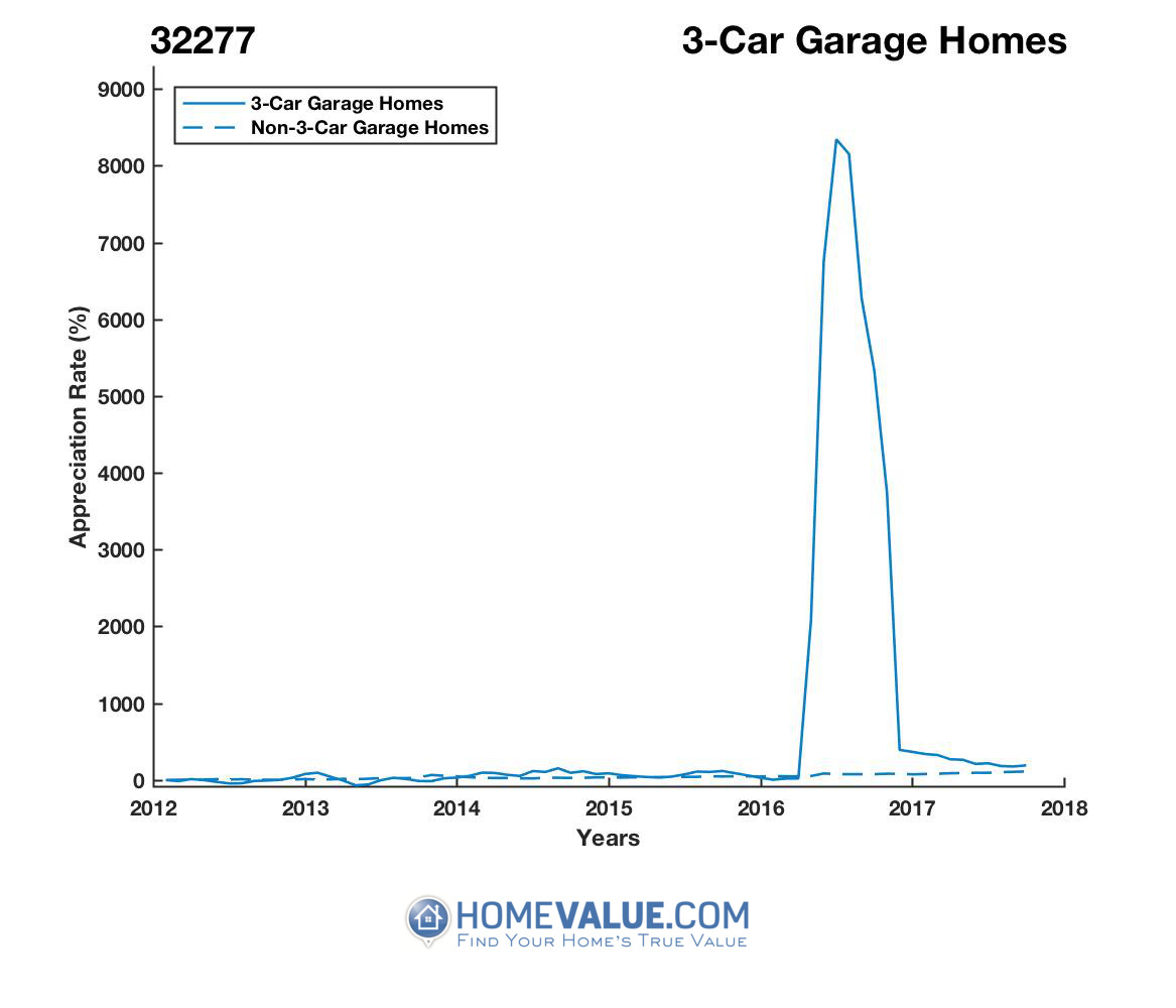 3 Car Garage Homes have appreciated 2.8x faster since 09/15/2013.