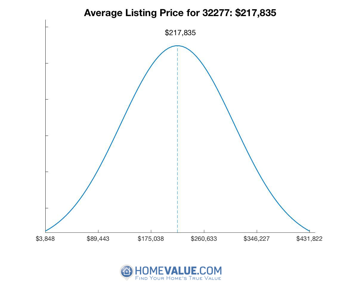 Average List Price 32277