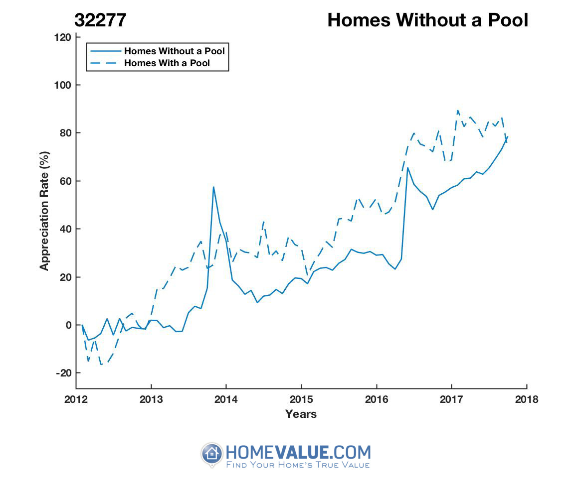 Homes Without A Pool Homes have appreciated 34% faster since 03/15/2013.