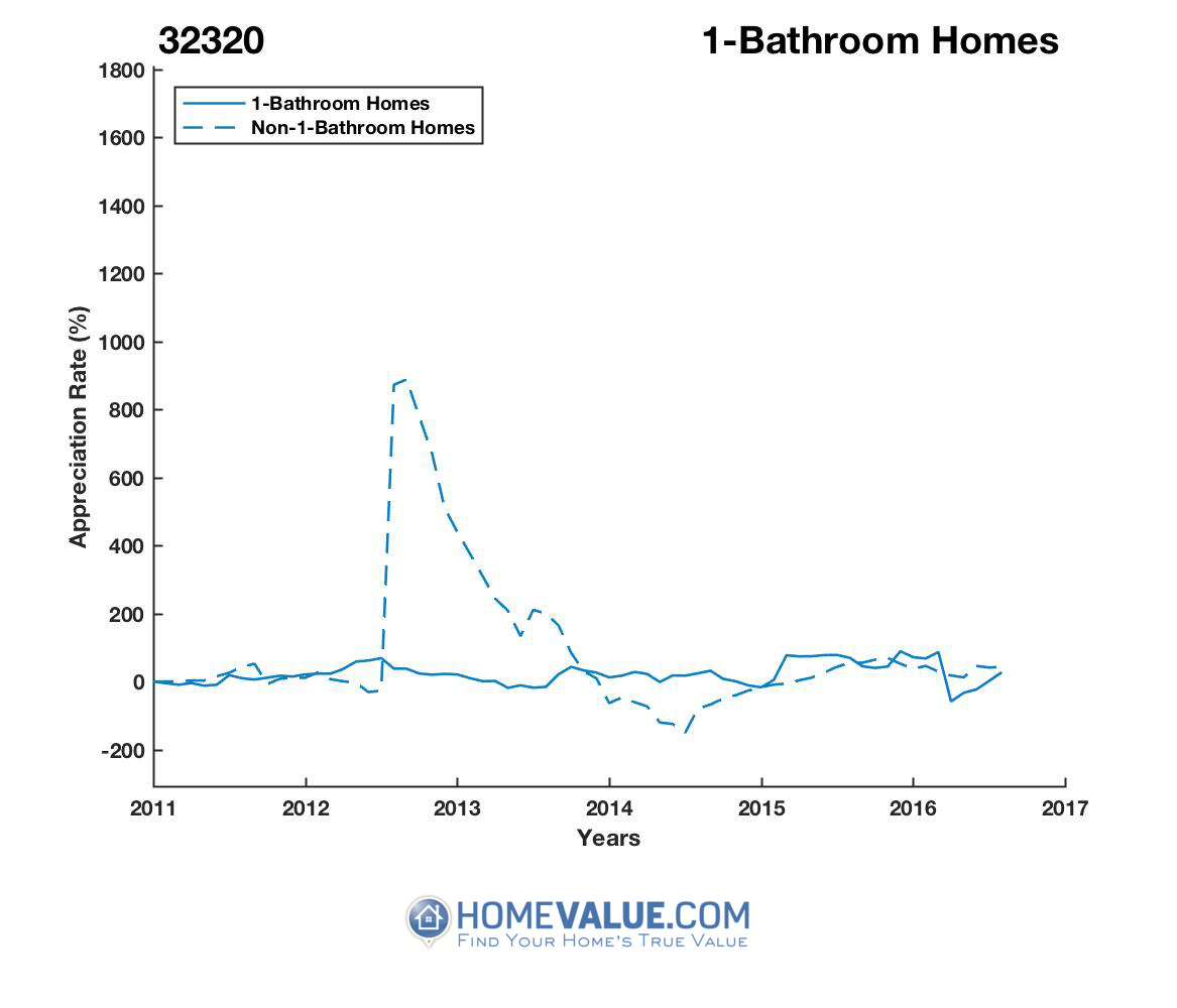 1 Bathroom Homes have appreciated 5.7x faster since 08/15/2014.