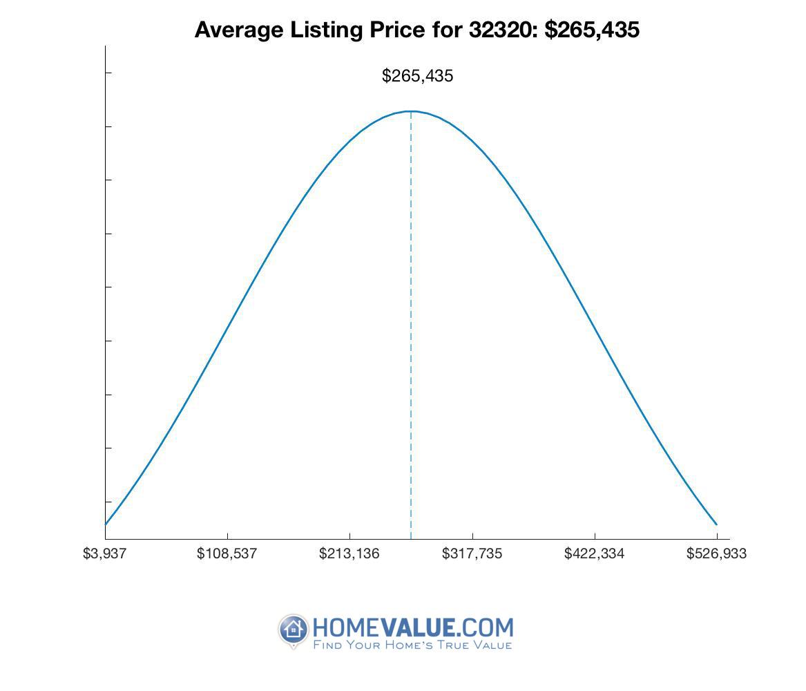 Average List Price 32320