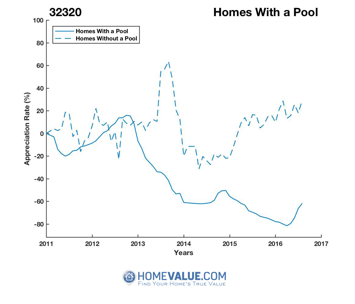 1 Homes With A Pool Homes have appreciated 2.5x faster since 02/15/2016.