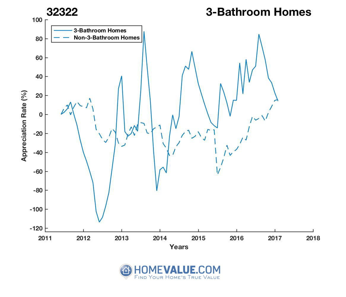 3 Bathrooms Homes have appreciated 4.0x faster since 03/15/2012.