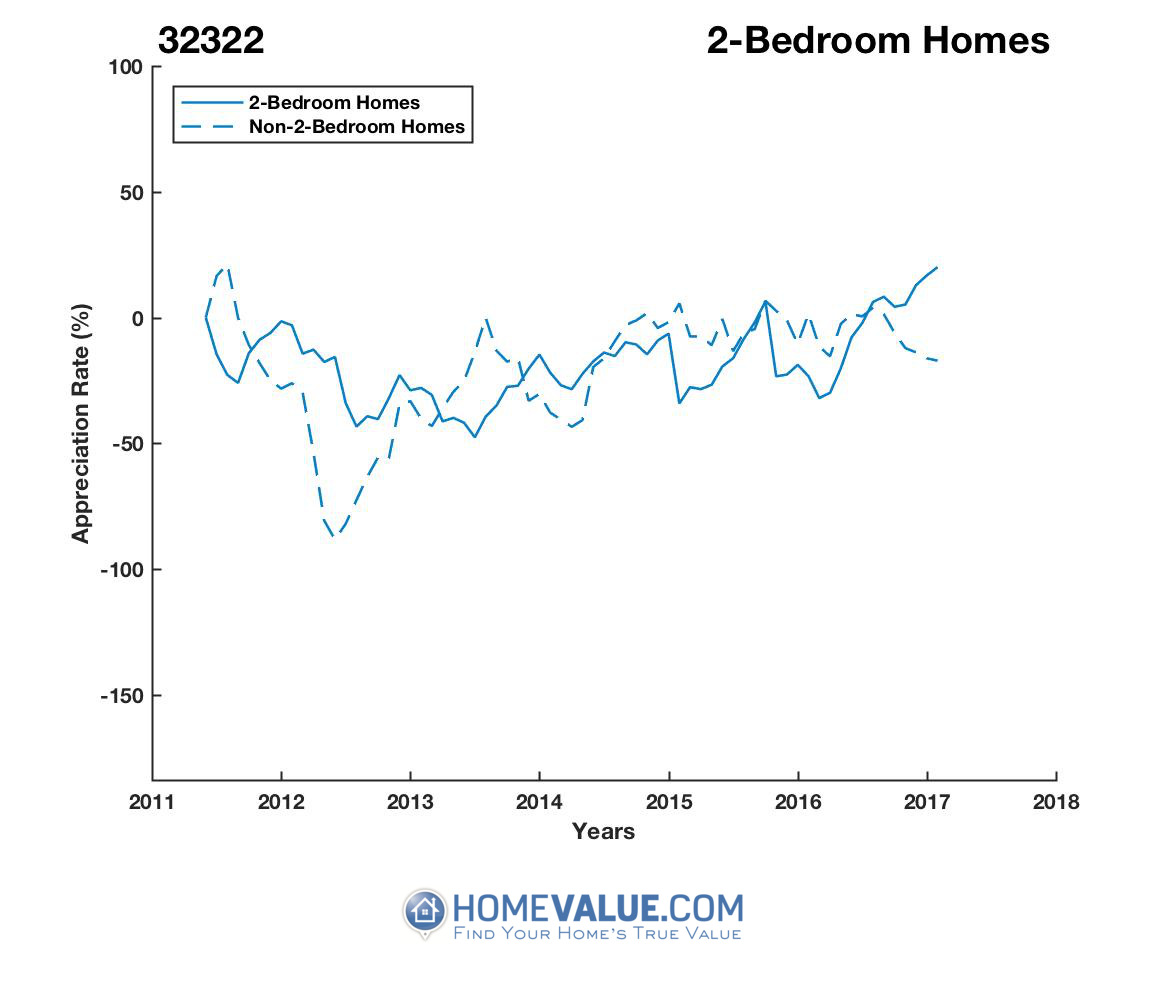 2 Bedrooms Homes have appreciated 3.3x faster since 09/15/2012.