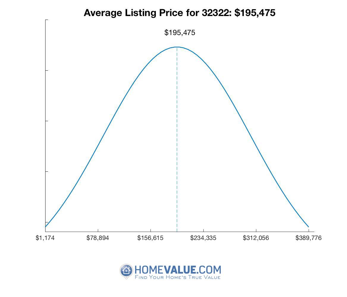 Average List Price 32322