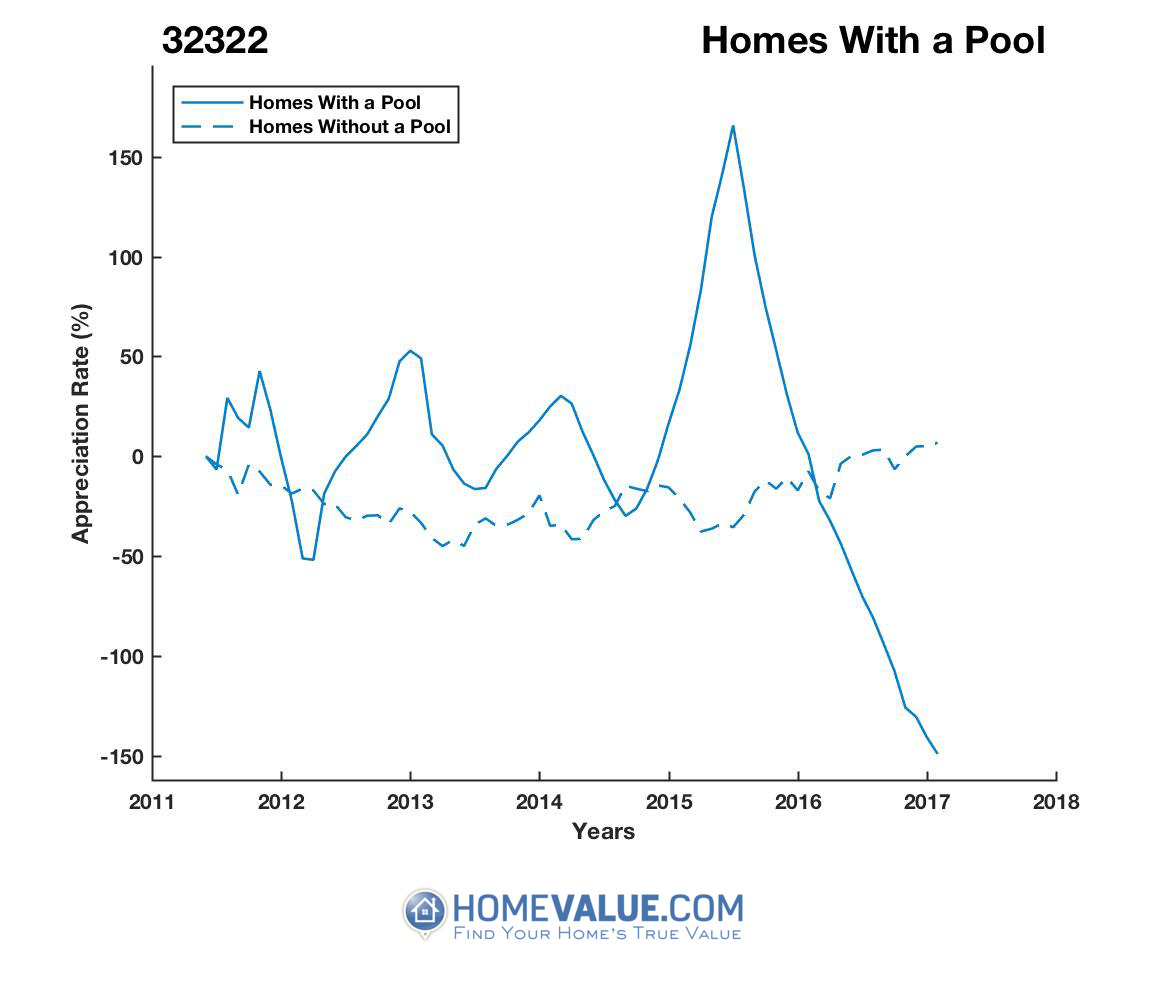 1 Homes With A Pool Homes have appreciated 16.1x faster since 09/15/2016.
