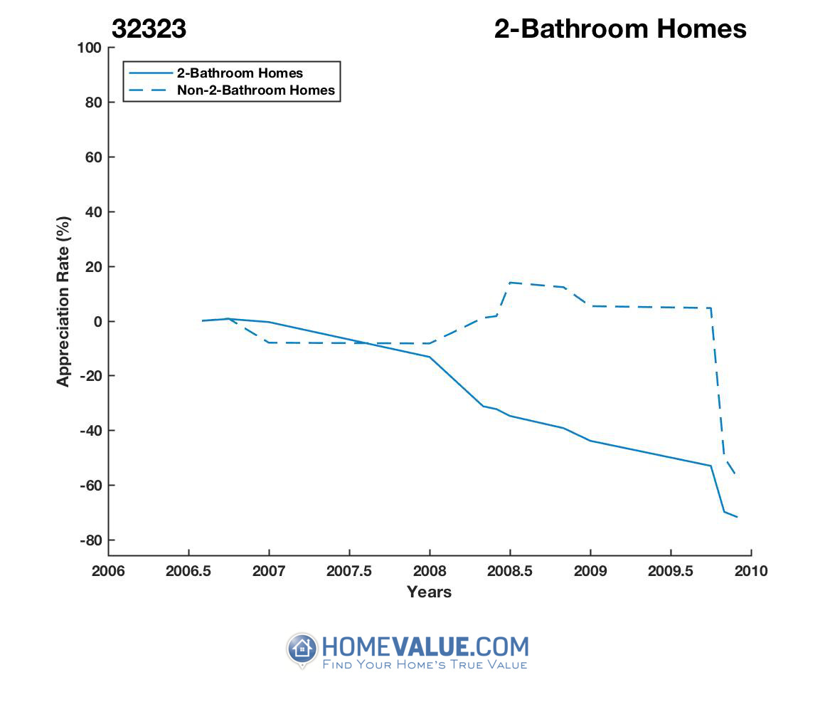2 Bathrooms Homes have appreciated 22.7x faster since 08/15/2015.