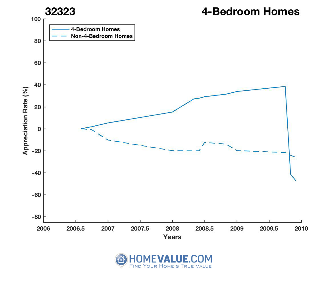 4 Bedrooms Homes have appreciated 64.0x faster since 08/15/2013.