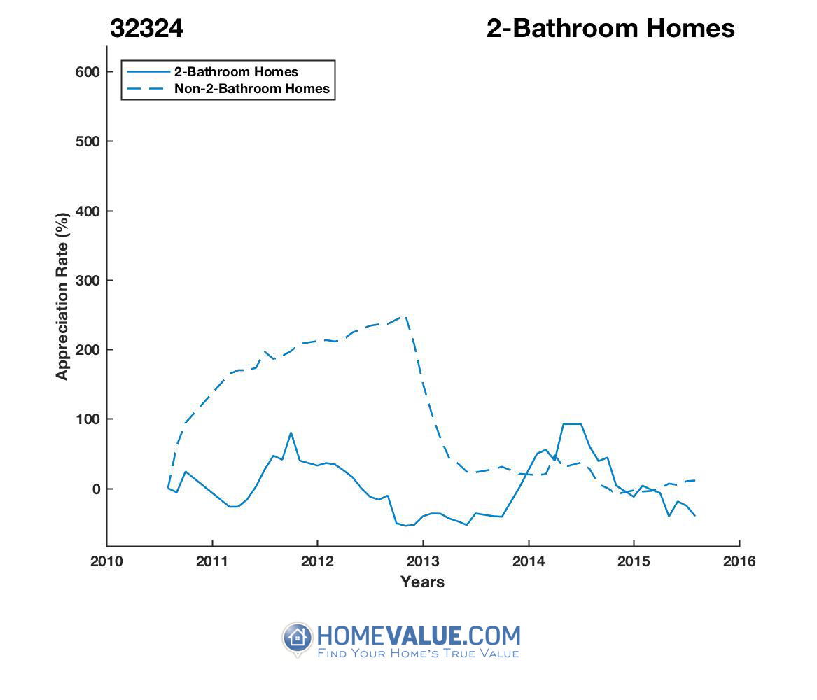 2 Bathrooms Homes have appreciated 2.9x faster since 08/15/2013.