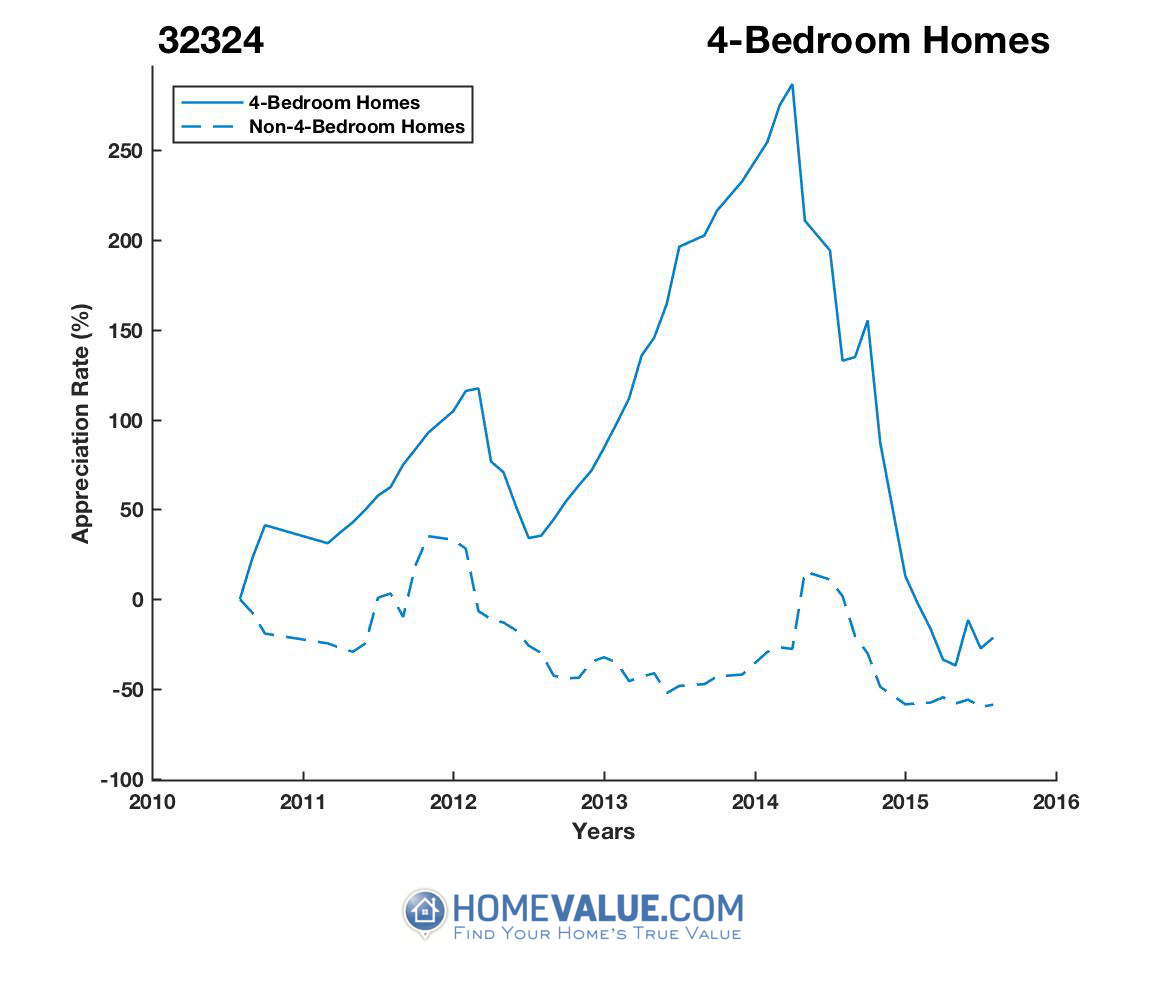 4 Bedrooms Homes have appreciated 3.8x faster since 02/15/2017.