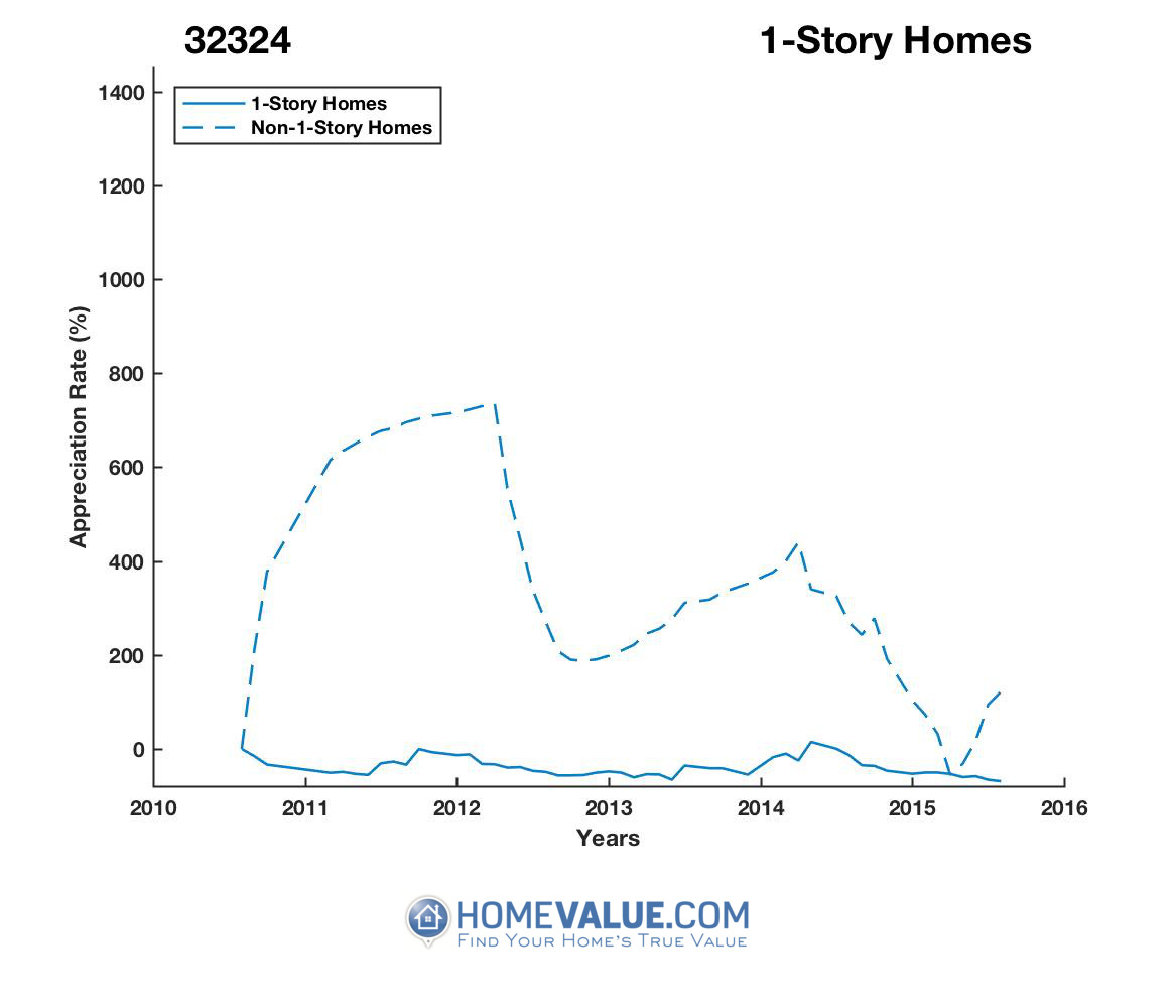 1 Story Homes have appreciated 2.8x faster since 08/15/2015.