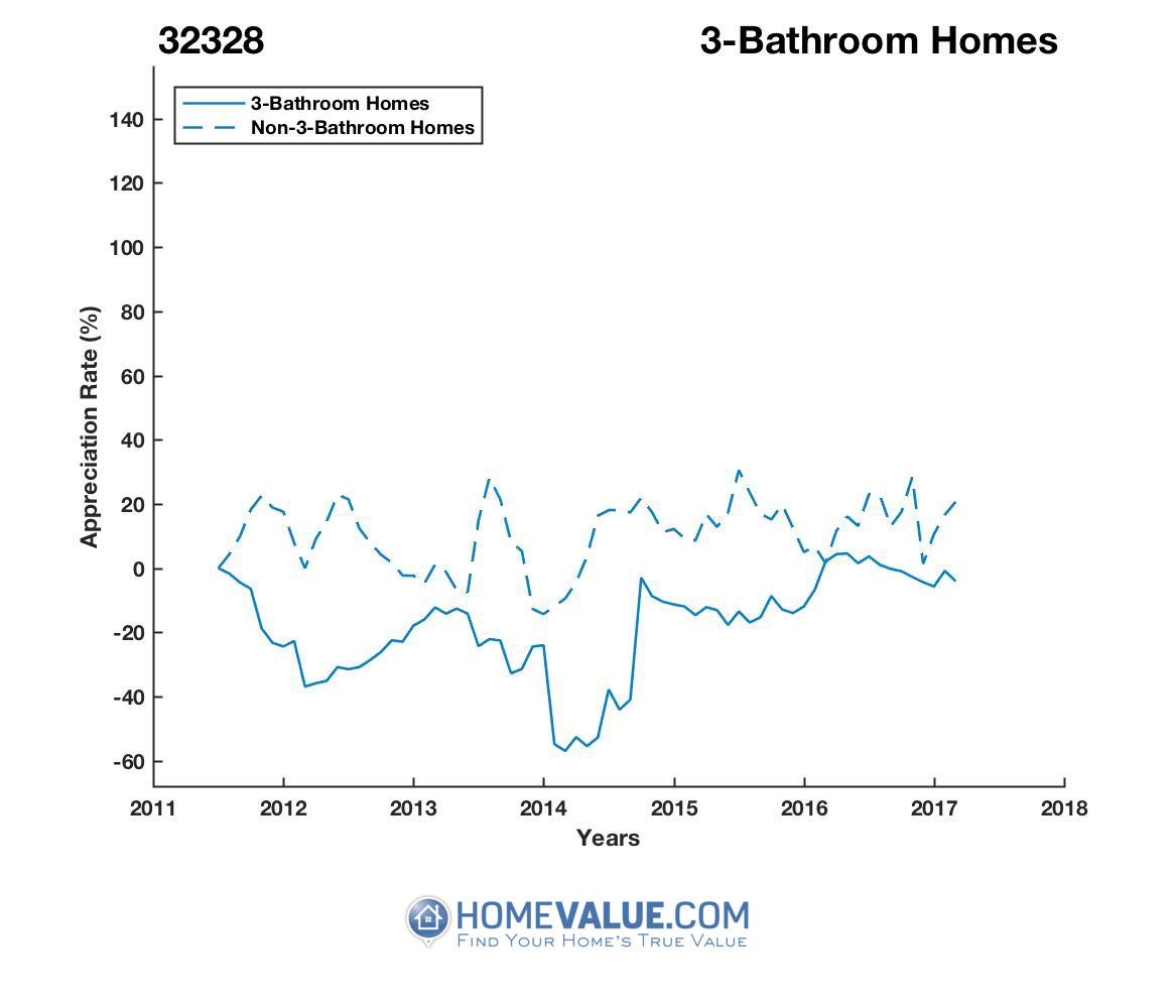 3 Bathrooms Homes have appreciated 70% faster since 03/15/2014.