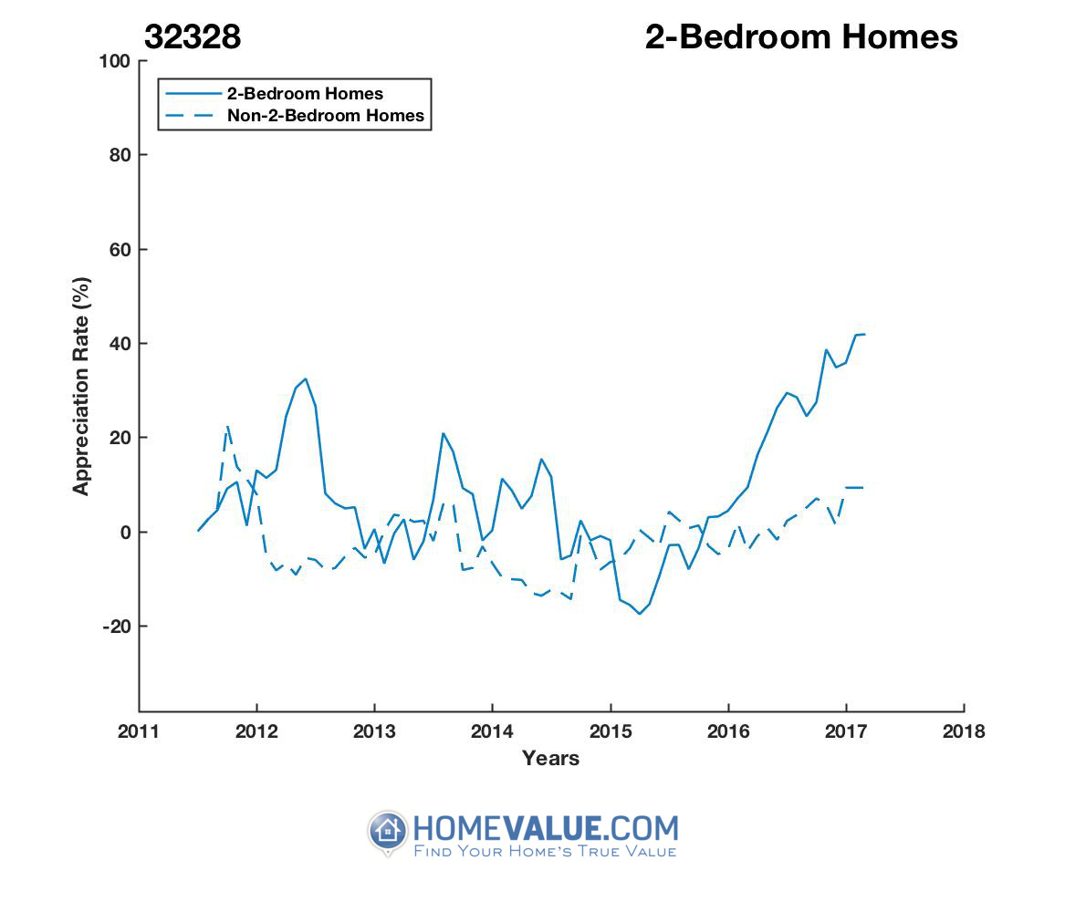 2 Bedrooms Homes have appreciated 52% faster since 03/15/2015.