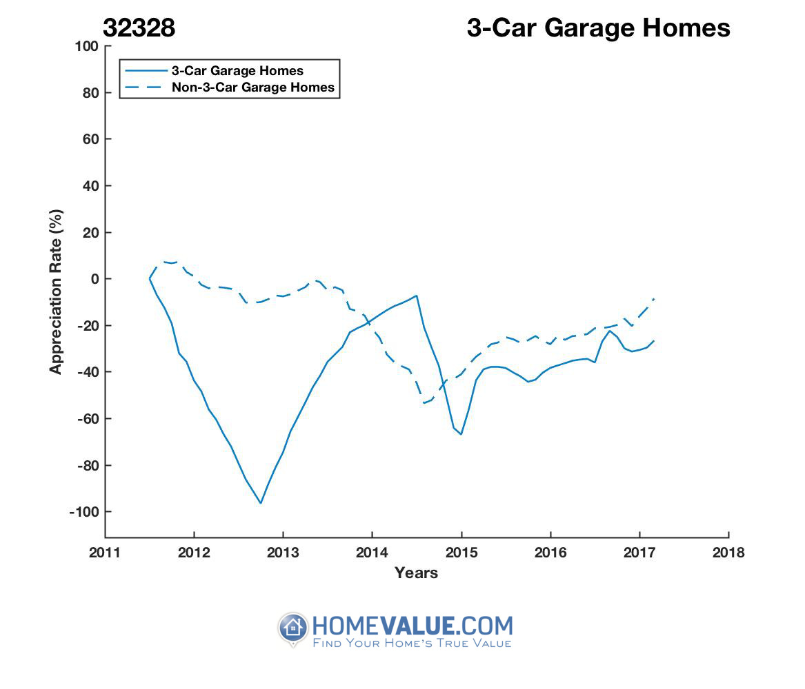 3 Car Garage Homes have appreciated 23.5x faster since 09/15/2012.