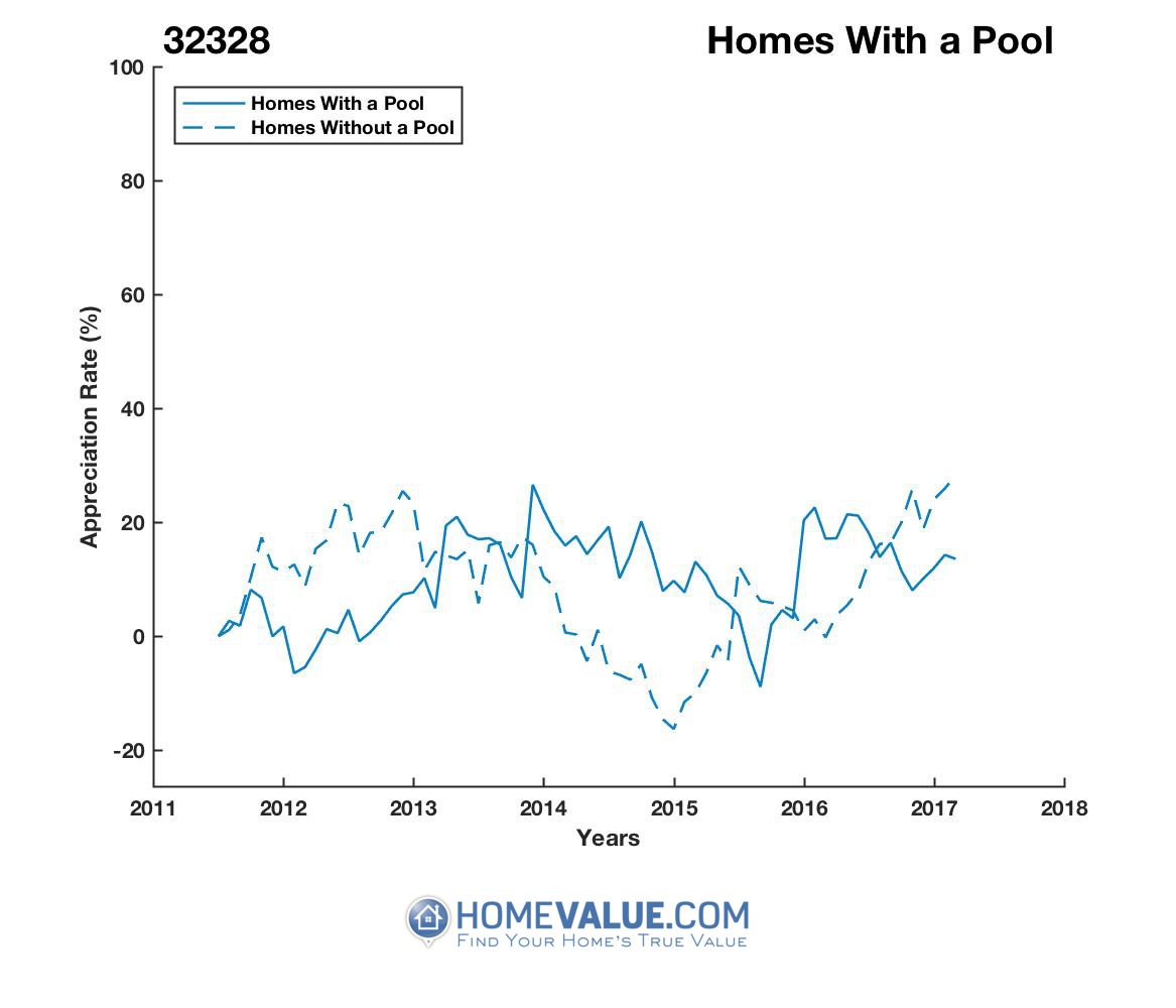 1 Homes With A Pool Homes have appreciated 34% faster since 03/15/2012.