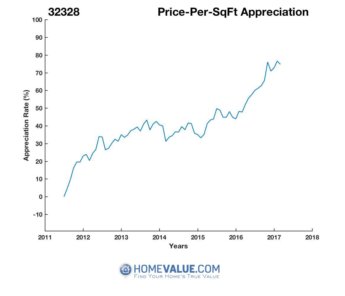 Average Price Per Sq.Ft. 32328